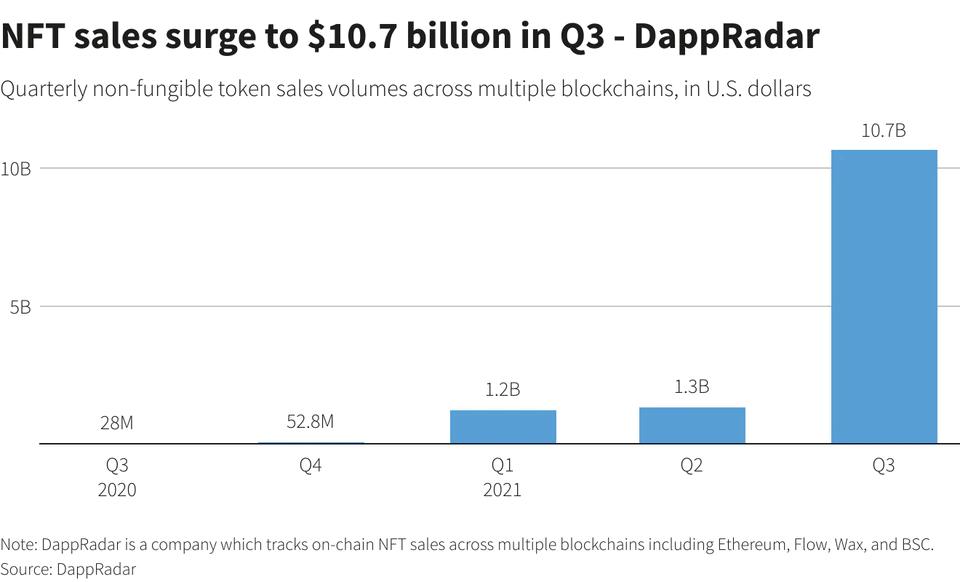 DappRadar NFT Data